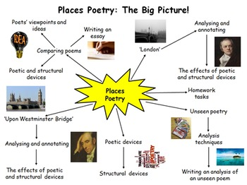 Places Poetry 4 Week Unit - 11 Lessons, PPT, Resources, Homework!