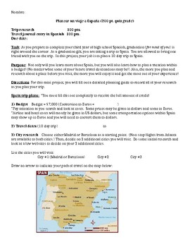 Spanish Project - Plan a trip to Spain