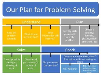 Plan for Problem-Solving Poster