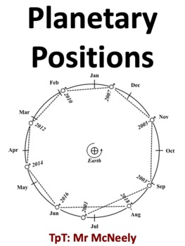 Planetary Positions (Aspects of the Planets)