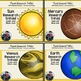 Planets Research BUNDLE {Space Research, Planets, Solar System}