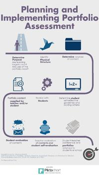 Planning and Implementing Portfolio Assessment Infographic