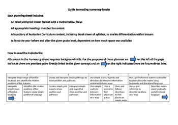 K/F numeracy block planners inclusive of Australian Curric