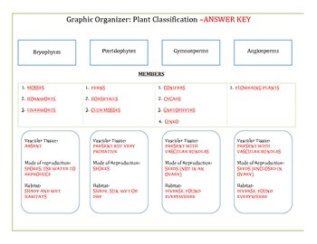 Plant Classification - Graphic Organizers with Answer Keys