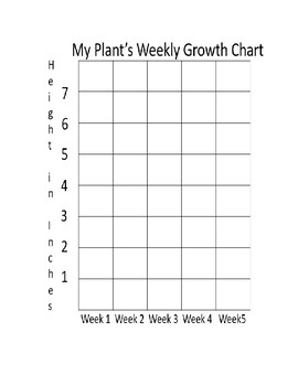 picture about Printable Growth Charts named Advancement Chart Worksheets Training Components Instructors Spend