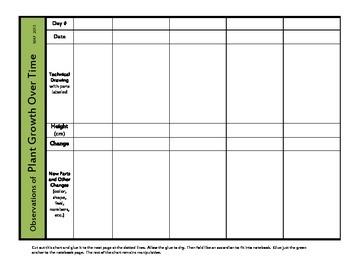 Plant Growth Data Chart