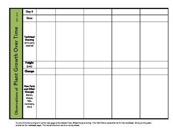 Plant Growth Data Chart
