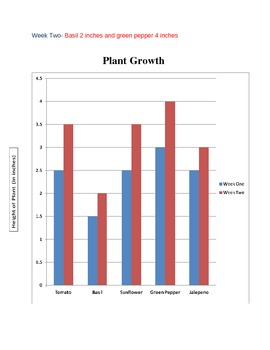 Plant Life/Solving Problems Using a Bar Graph