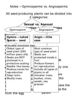 Plant Reproduction - Complete Unit