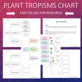 Plant Tropisms - Gravitropism, Phototropism, Thigmotropism Chart