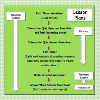 Plant and Animal Cells - Fully Resourced Revision Lesson or Plenary