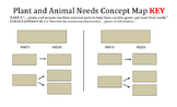 Plant and Animal Needs Concept Map