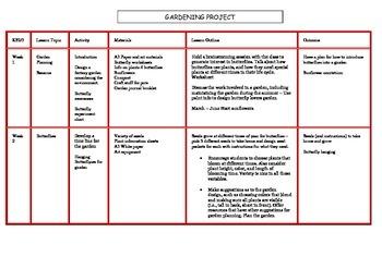 Plant/Gardening Scheme of work