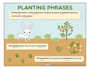 Grammar: Planting Phrases Handout and Poster
