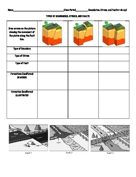 Plate Boundaries, Faults, and Stress Note Page and Review