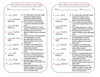 Plate Boundaries Foldable, Quiz, and Cut n Paste