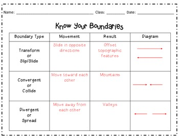 Plate Boundaries Graphic Organizer Gr. 6-8