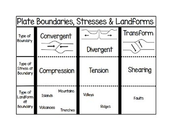 Plate Boundaries, Stresses, and Landforms