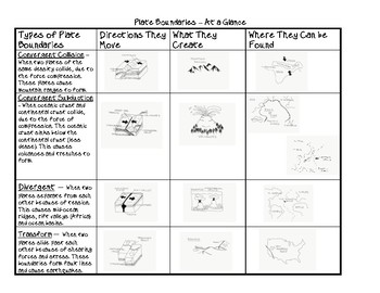 Plate Boundaries and Their Causes at a Glance