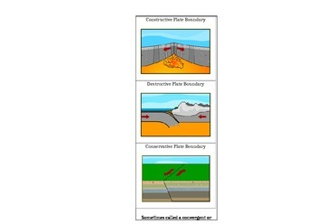 Plate Boundary Cut and Paste Worksheet
