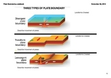 Plate Boundary Types