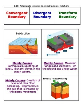 Plate Tectonic Boundary Match-Up Cards
