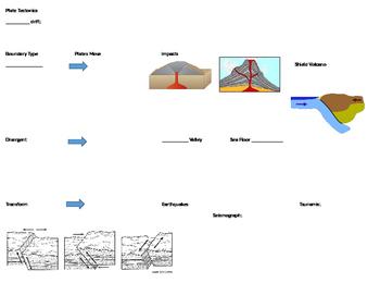 Plate Tectonic Word Wall