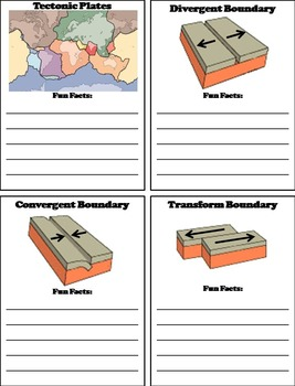 Continental Drift and Plate Tectonics Interactive Notebook Foldable