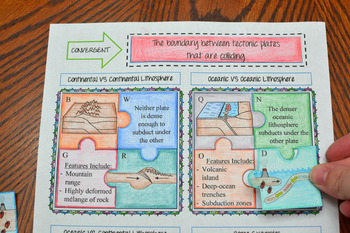 plate tectonics activity by science by stafford sisters tpt. Black Bedroom Furniture Sets. Home Design Ideas
