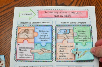 Plate Tectonics Puzzle Activity (Plate Boundaries)