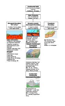 Graphic Organizer:  Plate Tectonics Around the World