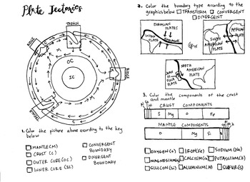 Plate Tectonics Coloring Sheet (Earth History and AP Environmental)