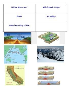 Plate Tectonics Concept Map