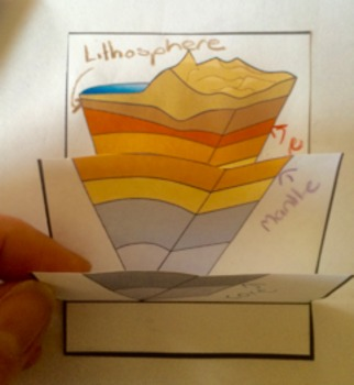 Plate Tectonics, Earth Science, Geology, Earthquakes and Volcanoes Unit