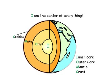 Plate Tectonics, Earth's Layers, and Rock Cycle Vocabulary