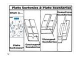 Plate Tectonics Foldable Flipchart ONLY
