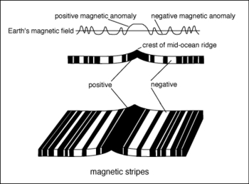 Plate Tectonics & Pangaea Power Point