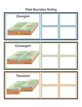 Plate Tectonics: Plate Boundary Sorting Activity (COLOR)  Use With Other Labs!