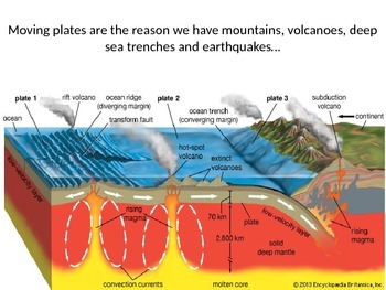Plate Tectonics - The Basics