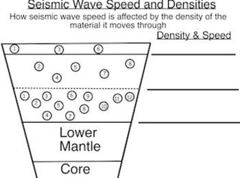 Plate Tectonics Unit - 8th grade focus