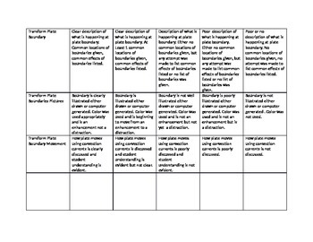 Plate boudaries, hot spots, faults and plate tectonics project rubric
