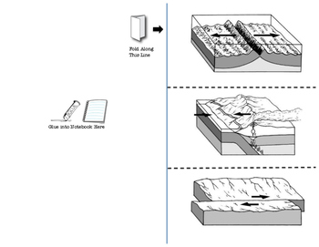 Plate tectonics boundaries foldable worksheet for interactive notebook
