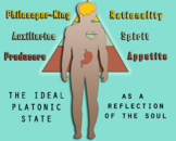 Plato's State as a Reflection of the Soul Diagram