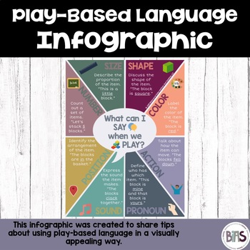 Play-Based Learning Infographic