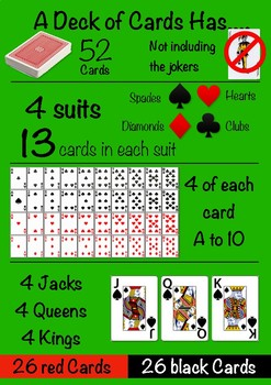 Chance, Statistics and Probability Playing Card Poster