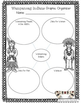 Plymouth (Plimoth) Colony Unit: The Mayflower, Pilgrims, Wampanoag Indians