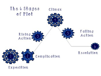 Plot 6 Stages of Plot PowerPoint