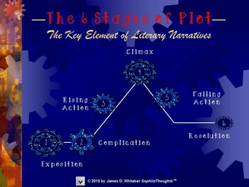 Plot 6 Stages of Plot Unit Resources and PowerPoint Bundle
