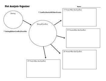 Plot Analysis Organizer