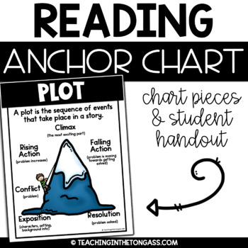 Plot Poster (Reading Anchor Chart)